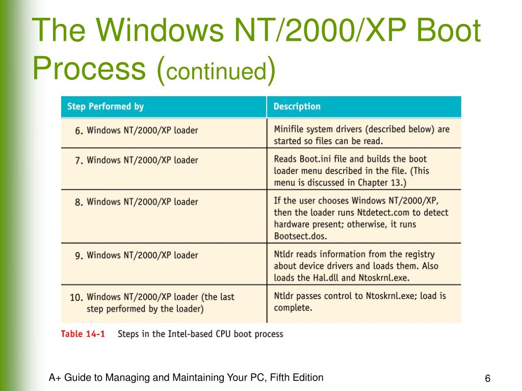 The Windows NT/2000/XP Boot Process (