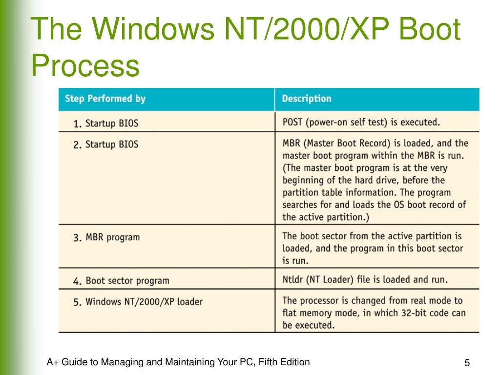 The Windows NT/2000/XP Boot Process