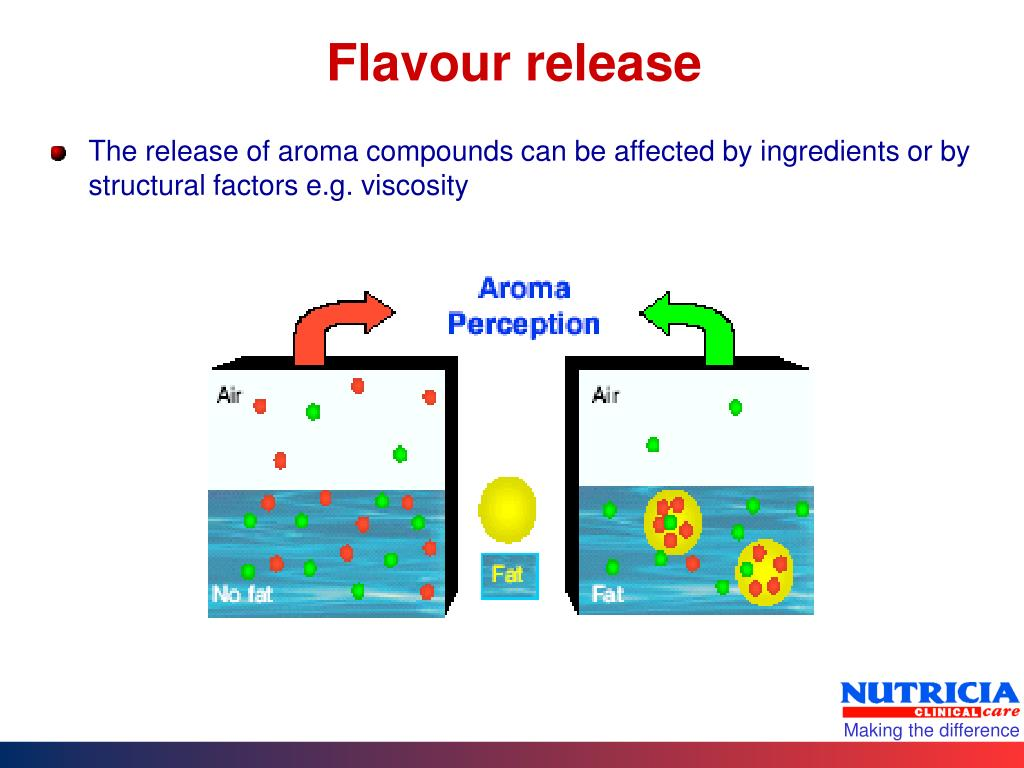Flavour release