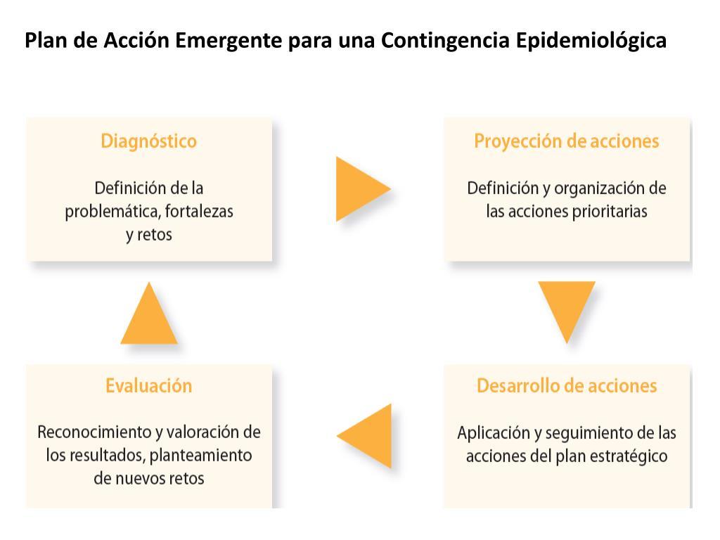 Plan de Acción Emergente para una Contingencia Epidemiológica