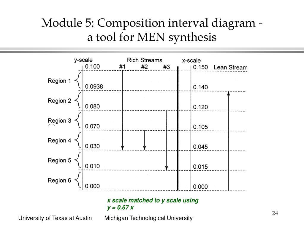 Module 5: Composition interval diagram -