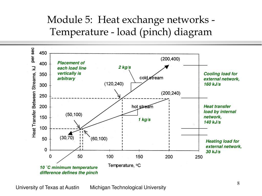 Module 5:  Heat exchange networks -