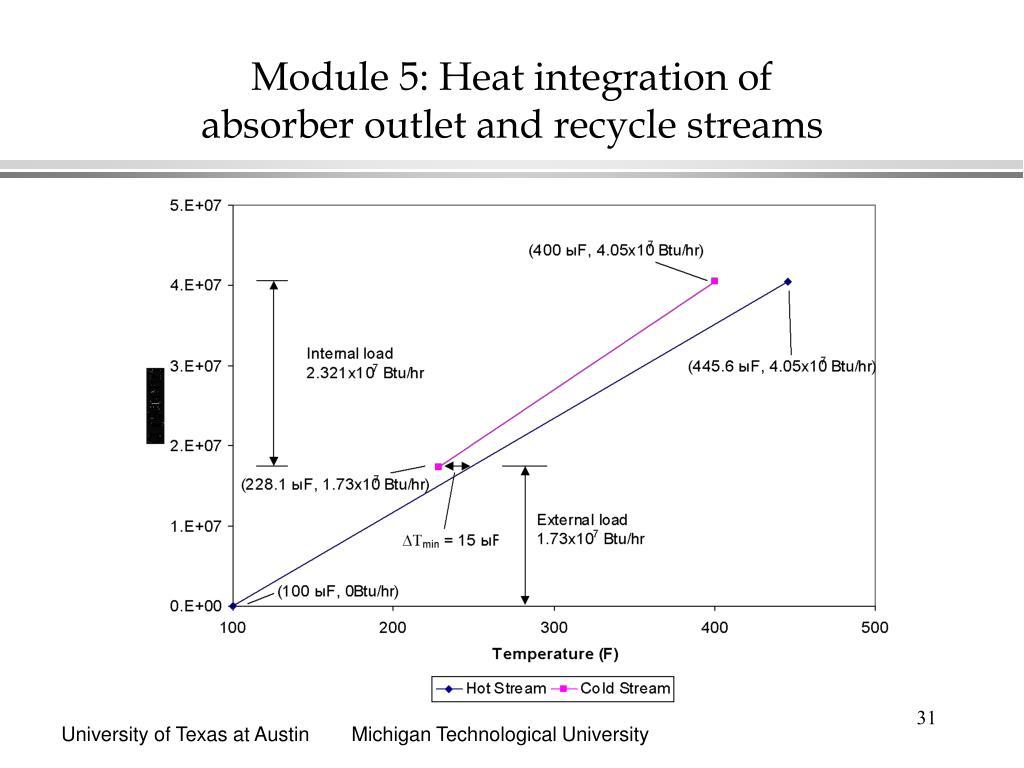 Module 5: Heat integration of