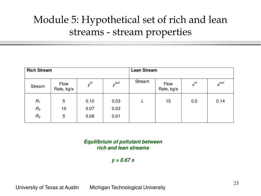 Module 5: Hypothetical set of rich and lean streams - stream properties