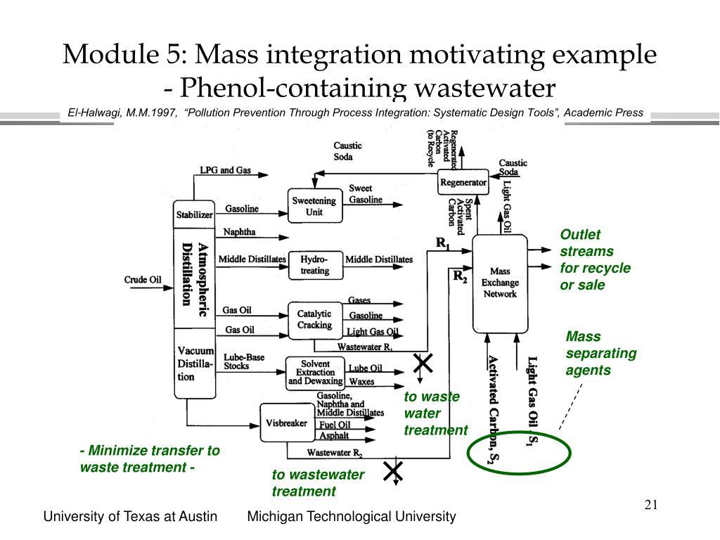 Module 5: Mass integration motivating example - Phenol-containing wastewater
