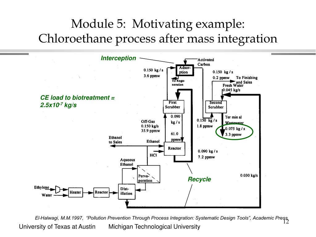 Module 5:  Motivating example: