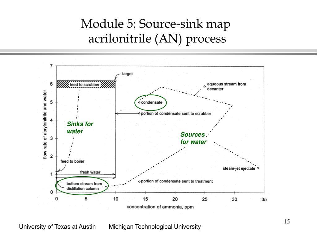 Module 5: Source-sink map