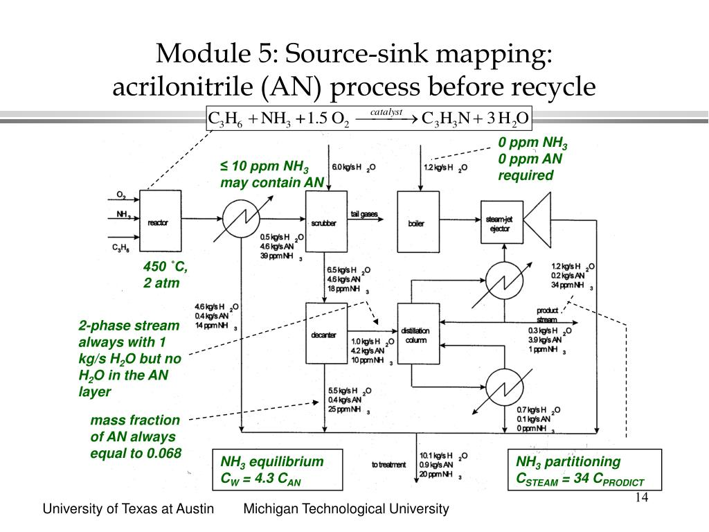 Module 5: Source-sink mapping: