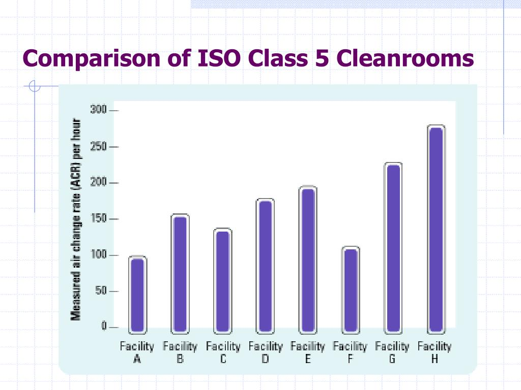 Comparison of ISO Class 5 Cleanrooms