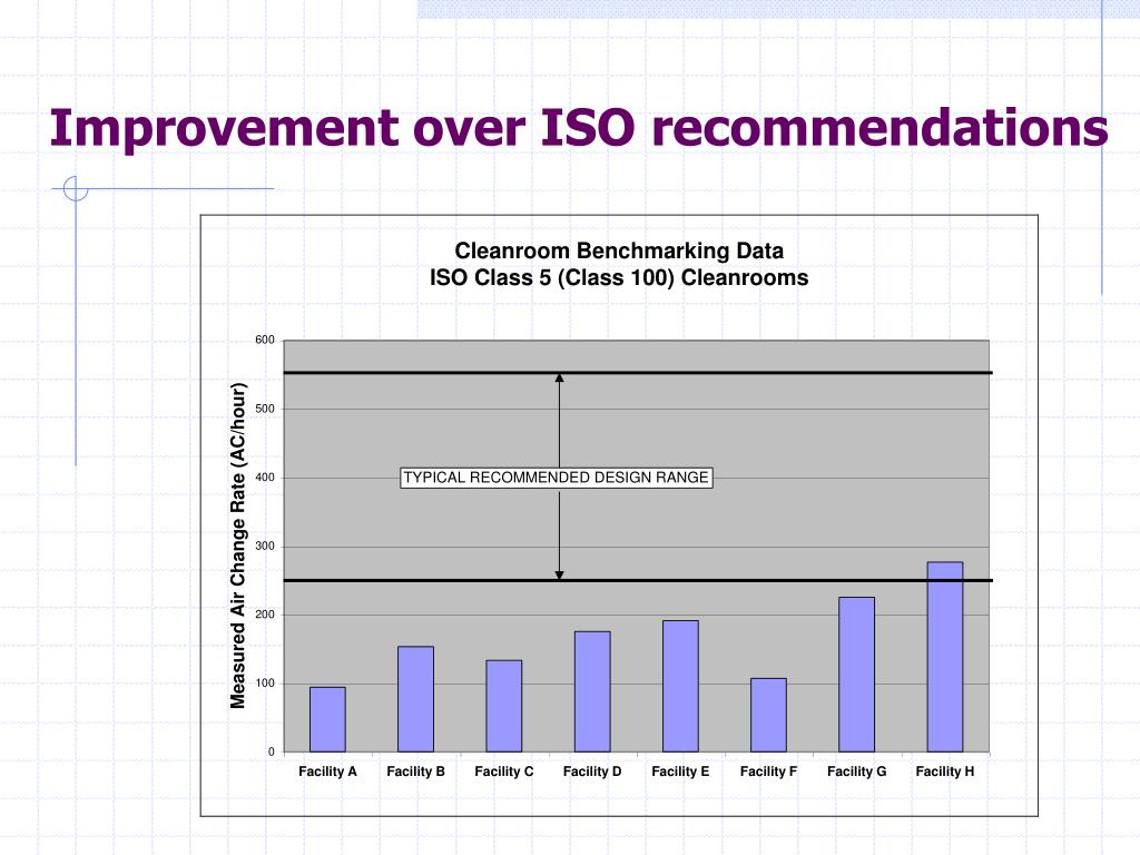 Improvement over ISO recommendations