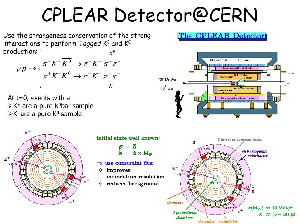 CPLEAR Detector@CERN