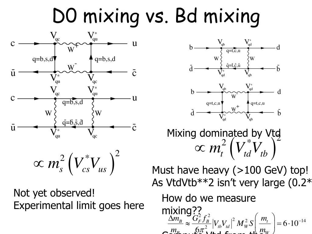 D0 mixing vs. Bd mixing