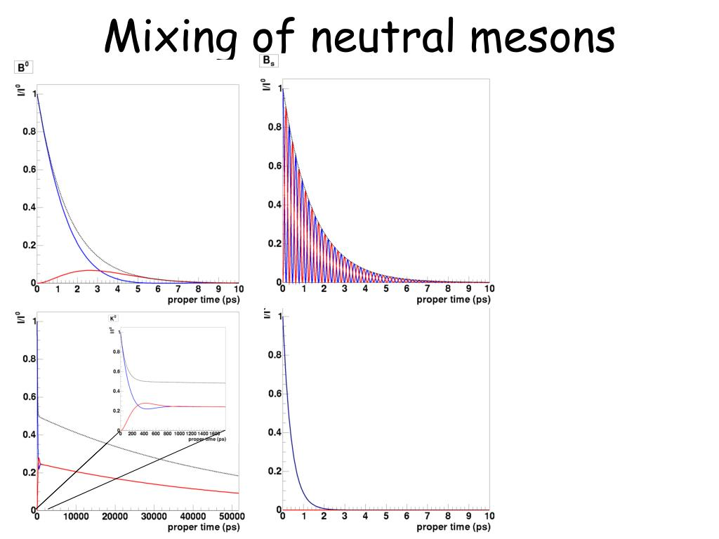 Mixing of neutral mesons