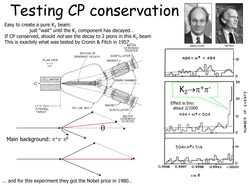 Testing CP conservation