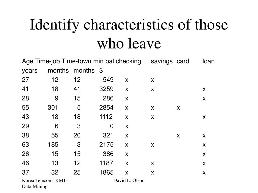 Identify characteristics of those who leave