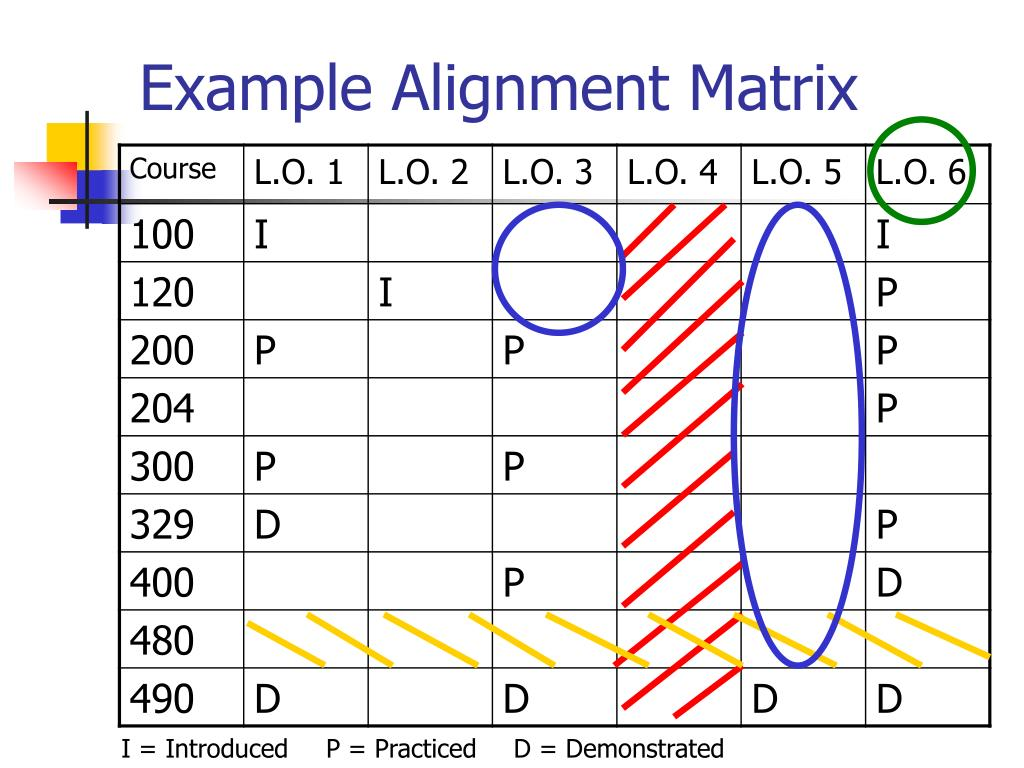 Example Alignment Matrix