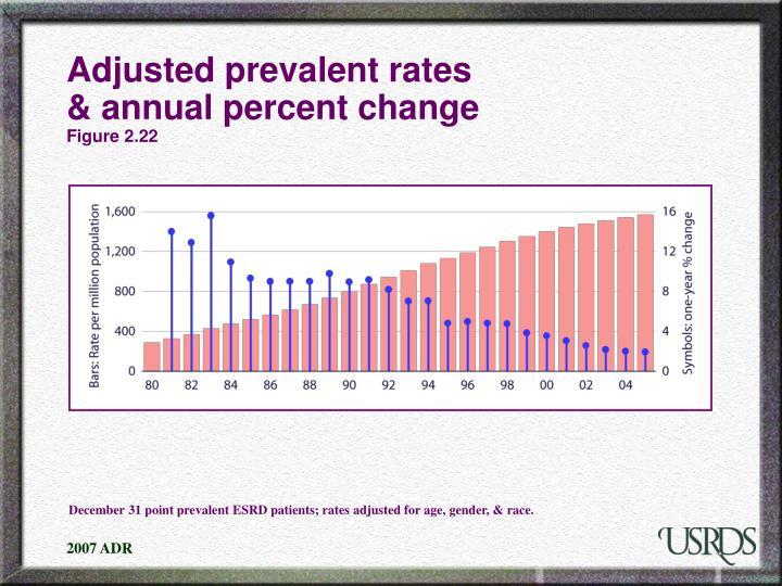 Adjusted prevalent rates annual percent change figure 2 22