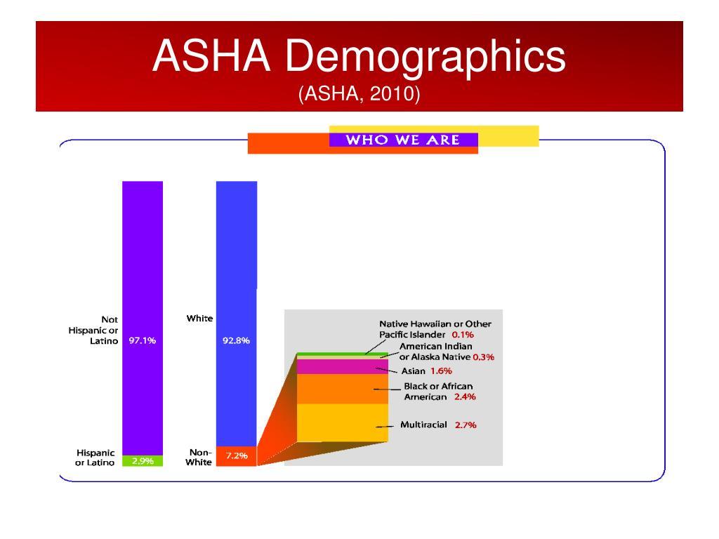 ASHA Demographics