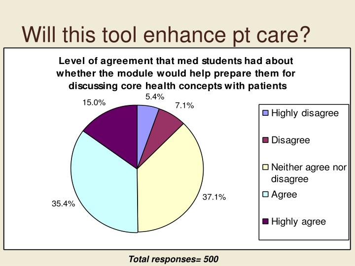 Will this tool enhance pt care?