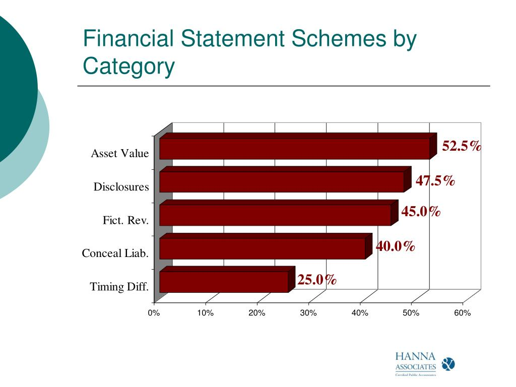 Financial Statement Schemes by Category