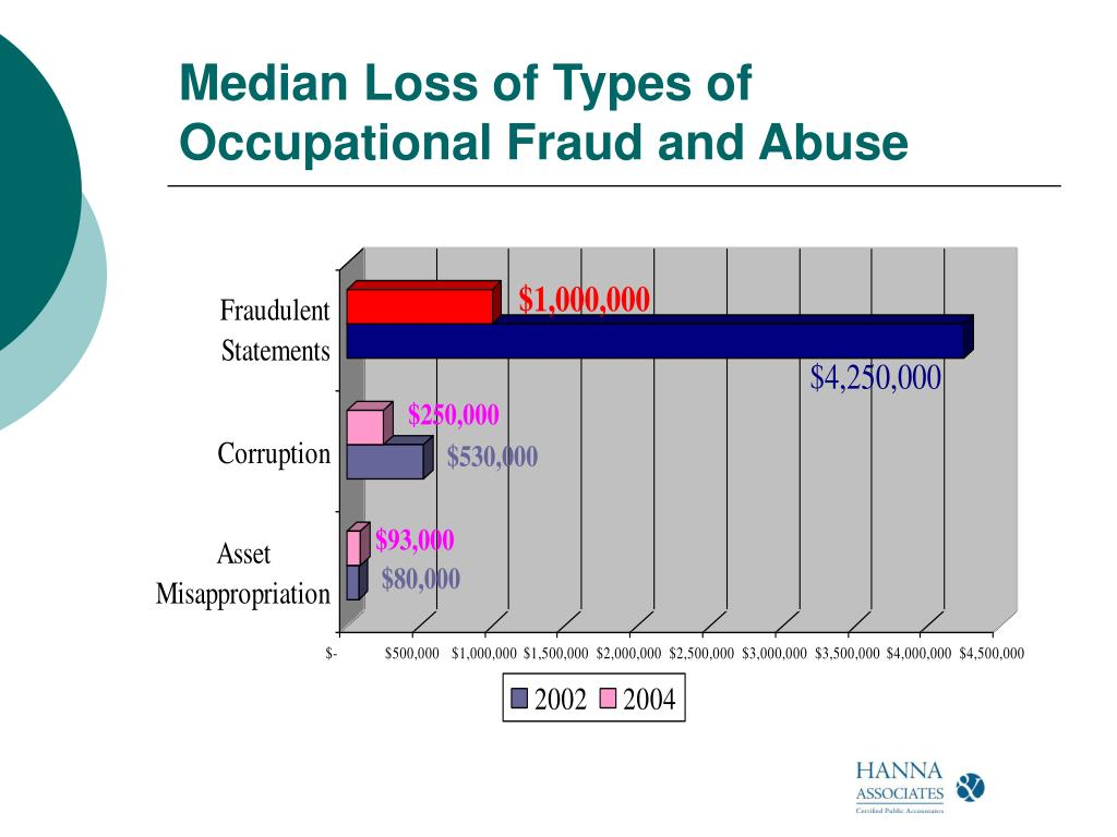 Median Loss of Types of Occupational Fraud and Abuse
