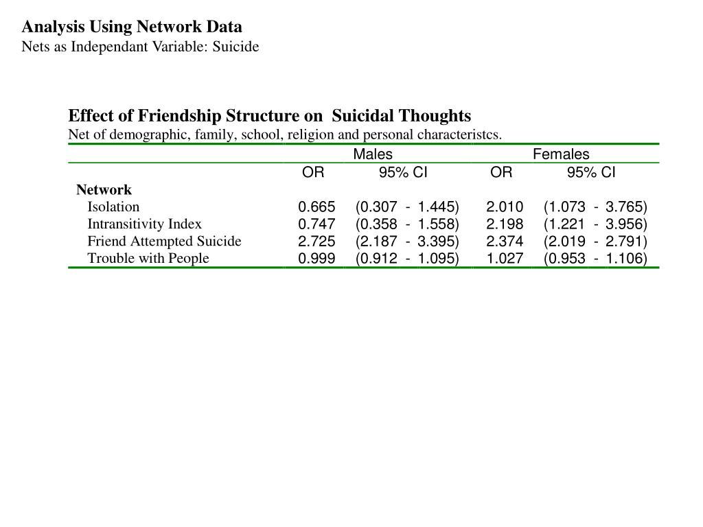 Analysis Using Network Data