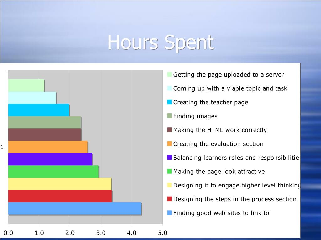 Hours Spent