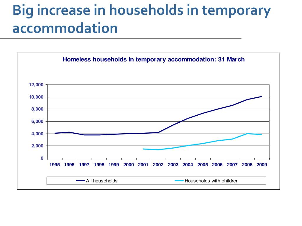 Big increase in households in temporary accommodation