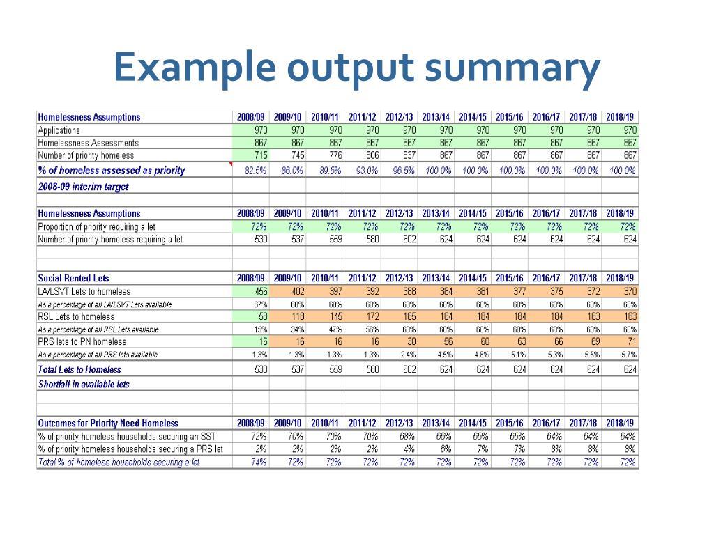 Example output summary