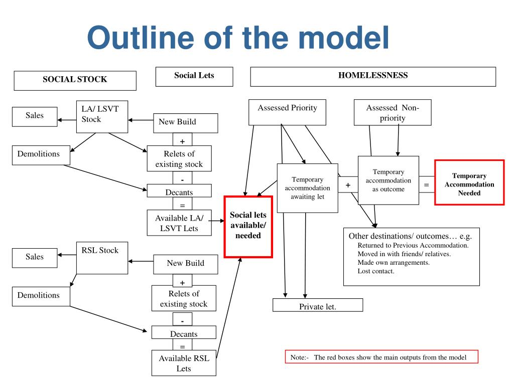 Outline of the model