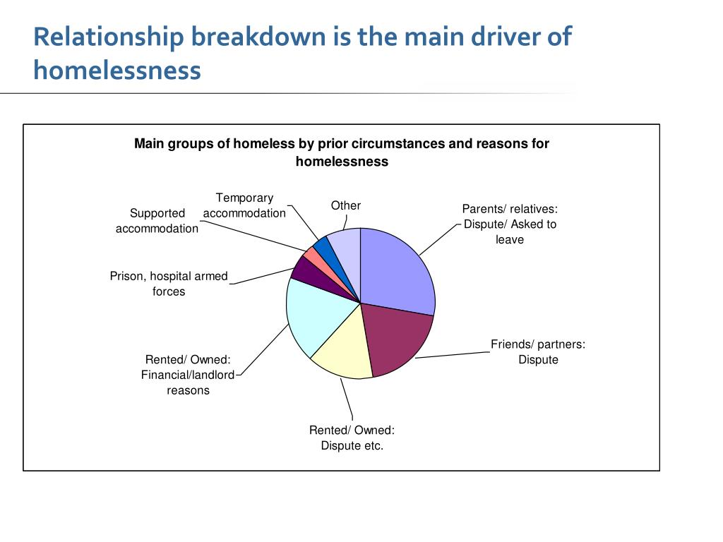 Relationship breakdown is the main driver of homelessness