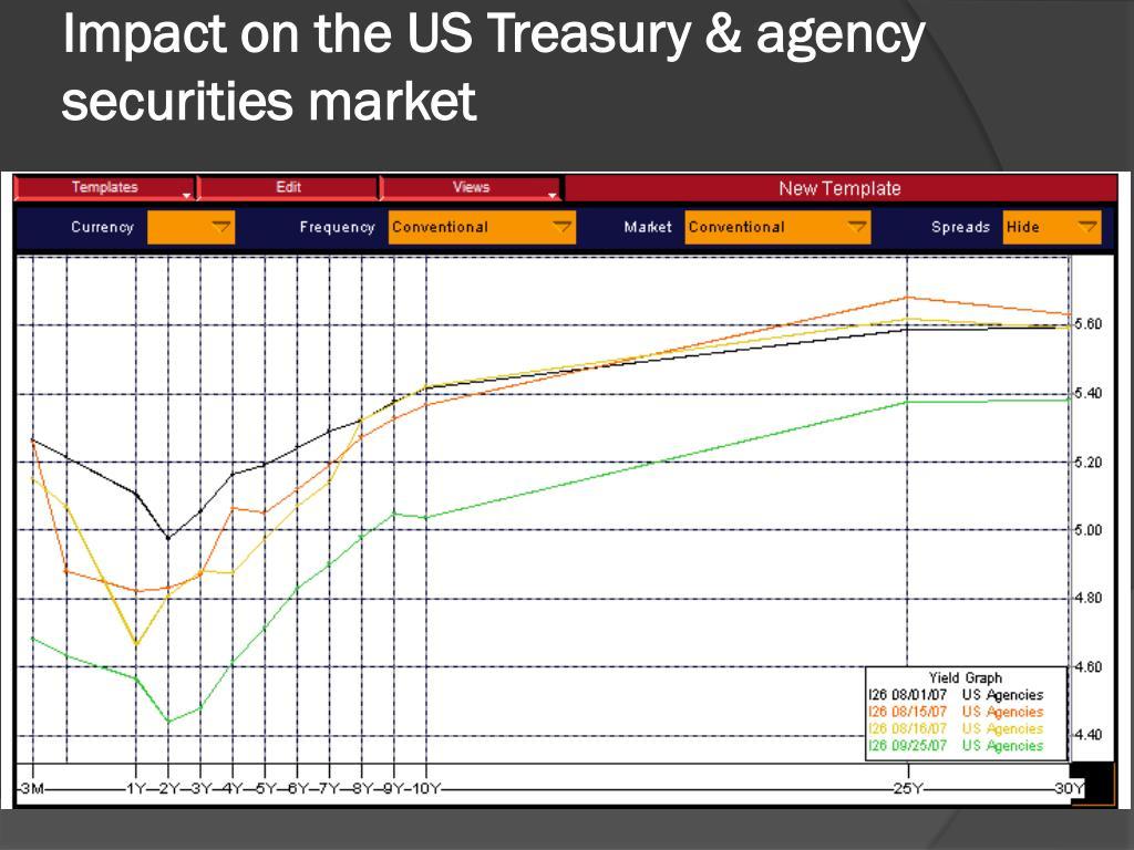 Impact on the US Treasury & agency securities market