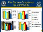 fire service comparison