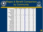 wages benefit comparison by community