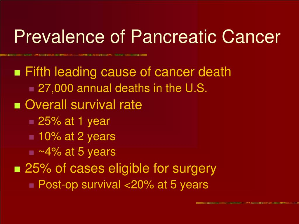 Prevalence of Pancreatic Cancer