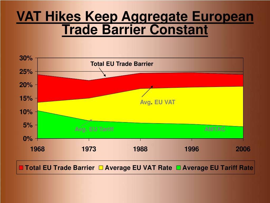 VAT Hikes Keep Aggregate European Trade Barrier Constant