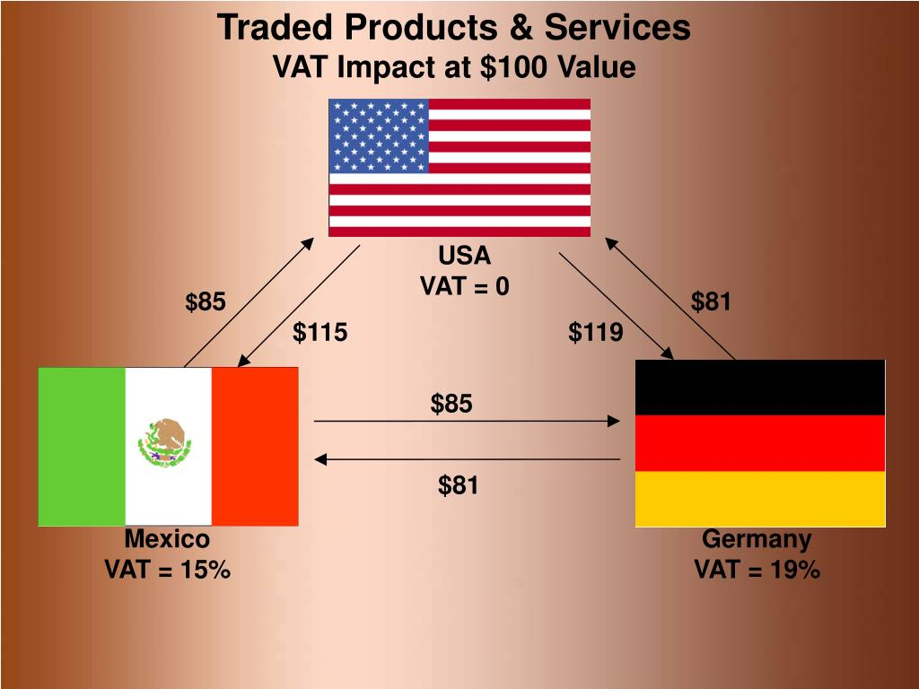 Traded Products & Services