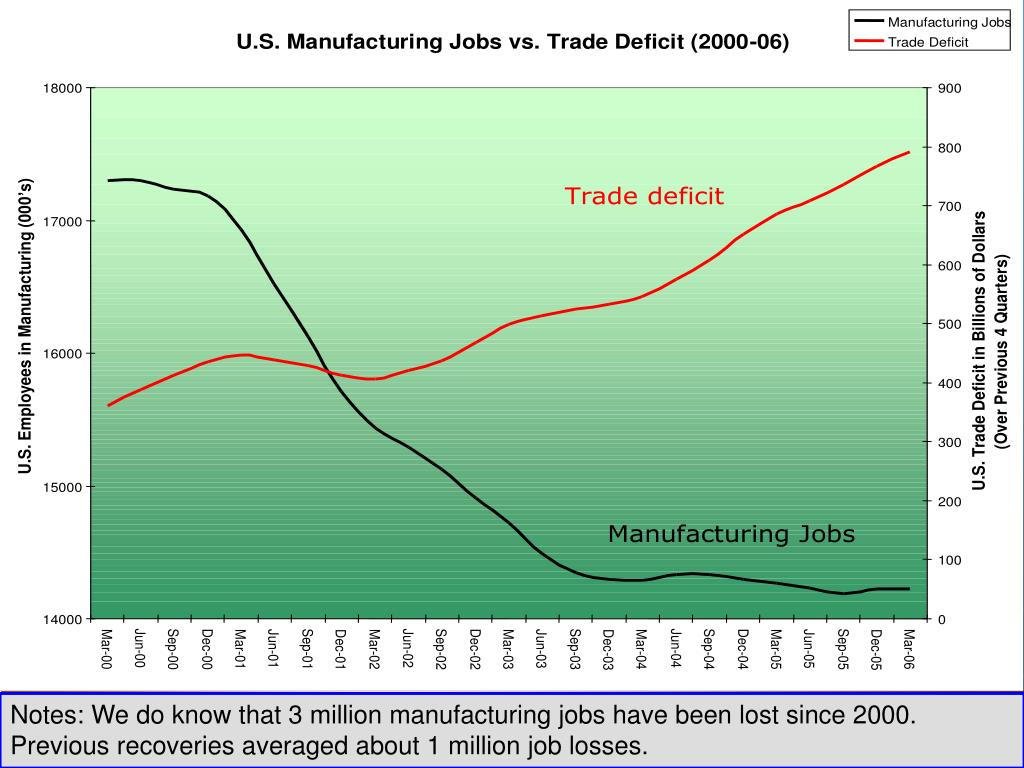 Notes: We do know that 3 million manufacturing jobs have been lost since 2000.  Previous recoveries averaged about 1 million job losses.