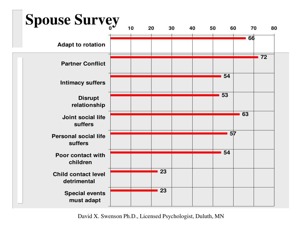 Spouse Survey