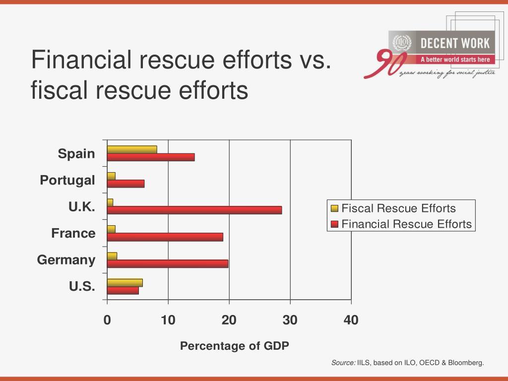 Financial rescue efforts vs. fiscal rescue efforts