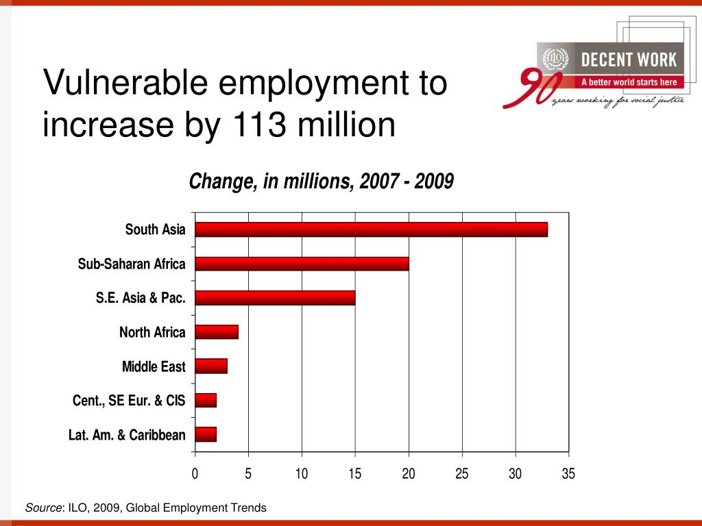Vulnerable employment to increase by 113 million