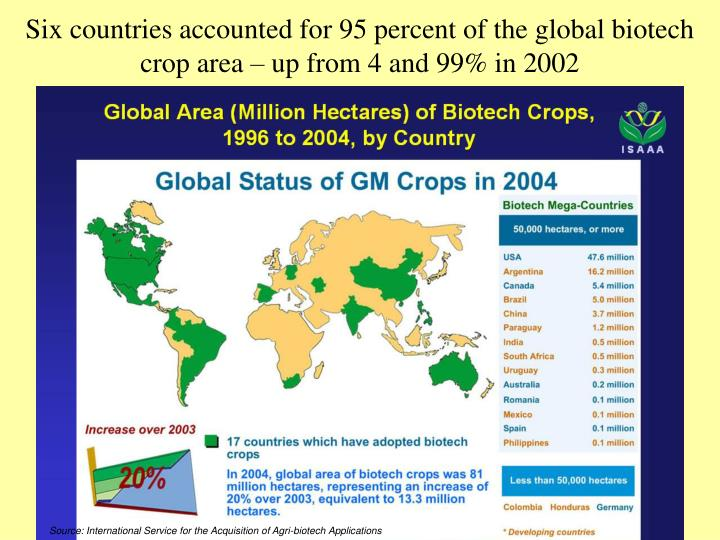Six countries accounted for 95 percent of the global biotech crop area – up from 4 and 99% in 2002