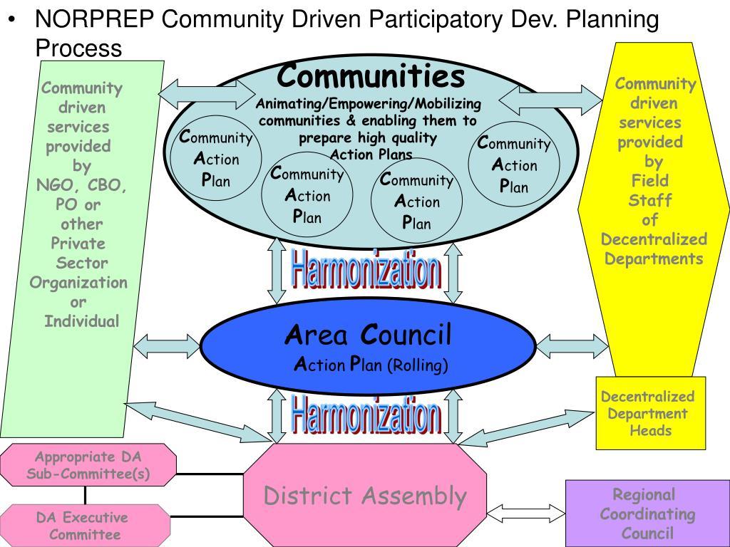 APPENDIX 5: Community Driven Participatory Development Planning Process