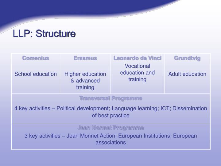 Llp structure