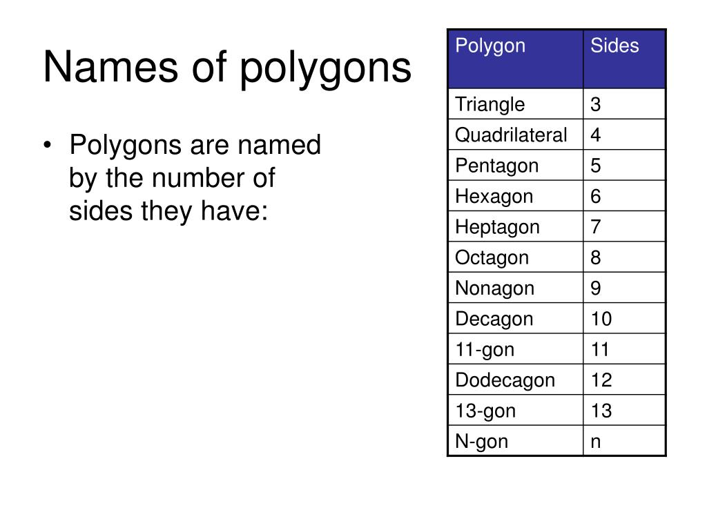 Polygons are named by the number of sides they have: