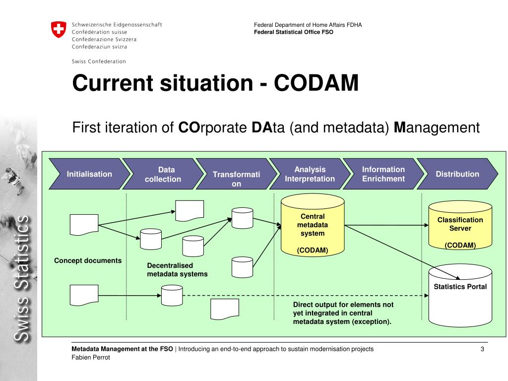 Current situation - CODAM