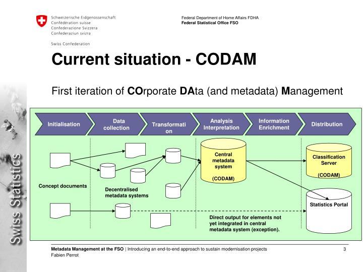 Current situation codam