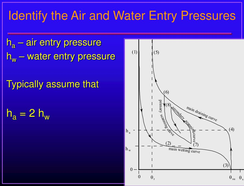 Identify the Air and Water Entry Pressures