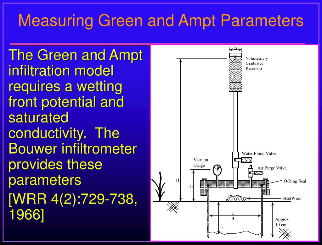 Measuring Green and Ampt Parameters