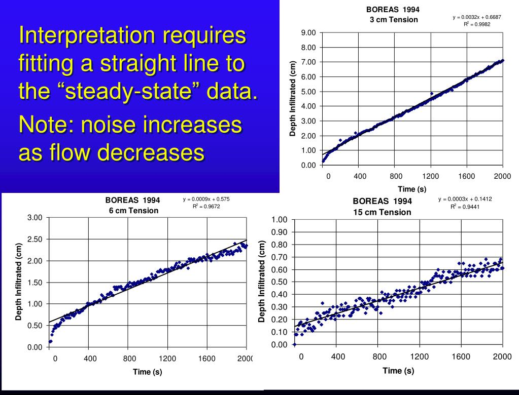 """Interpretation requires fitting a straight line to the """"steady-state"""" data."""